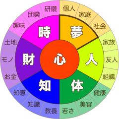 7つの豊かさ【夢】