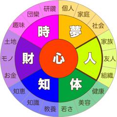 7つの豊かさ【人】
