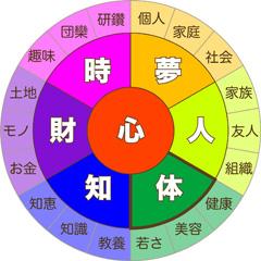 7つの豊かさ【体】