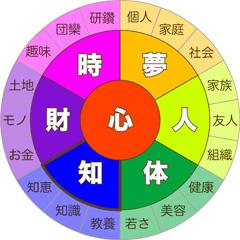 7つの豊かさ【知】