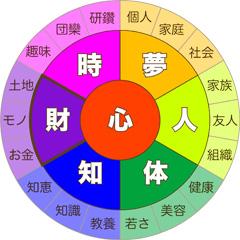 7つの豊かさ【財】