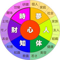 7つの豊かさ【時】