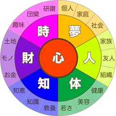 7つの豊かさ【心】