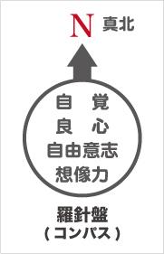 自覚・良心・自由意志・想像力という四つの独特な能力が、人間としての主体性を発揮し、これらの能力が羅針盤(コンパス)を形成する。
