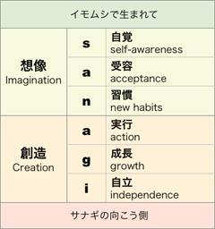 sanagi=自覚・受容・習慣・実行・成長・自立